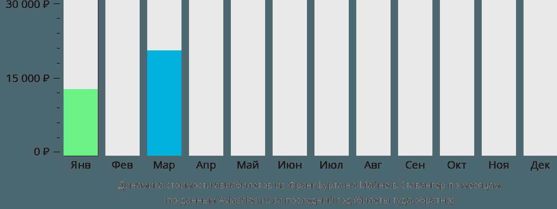 Динамика стоимости авиабилетов из Франкфурта-на-Майне в Ставангер по месяцам
