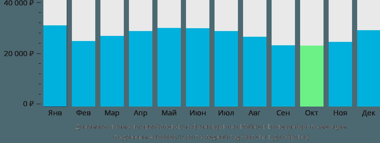 Динамика стоимости авиабилетов из Франкфурта-на-Майне в Екатеринбург по месяцам
