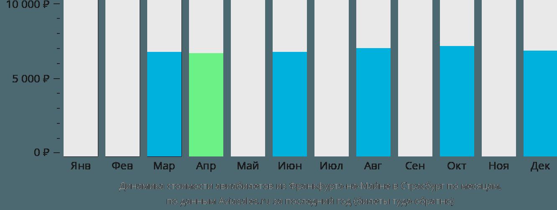 Динамика стоимости авиабилетов из Франкфурта-на-Майне в Страсбург по месяцам