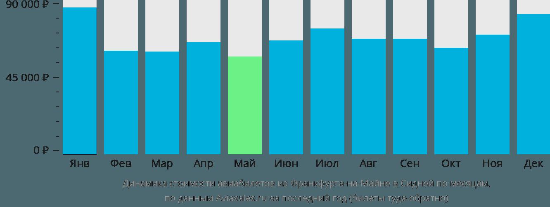 Динамика стоимости авиабилетов из Франкфурта-на-Майне в Сидней по месяцам