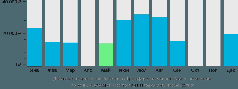 Динамика стоимости авиабилетов из Франкфурта-на-Майне в Самсун по месяцам