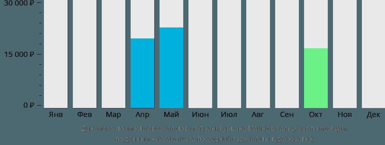 Динамика стоимости авиабилетов из Франкфурта-на-Майне в Зальцбург по месяцам