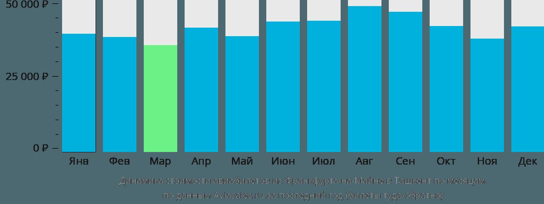 Динамика стоимости авиабилетов из Франкфурта-на-Майне в Ташкент по месяцам