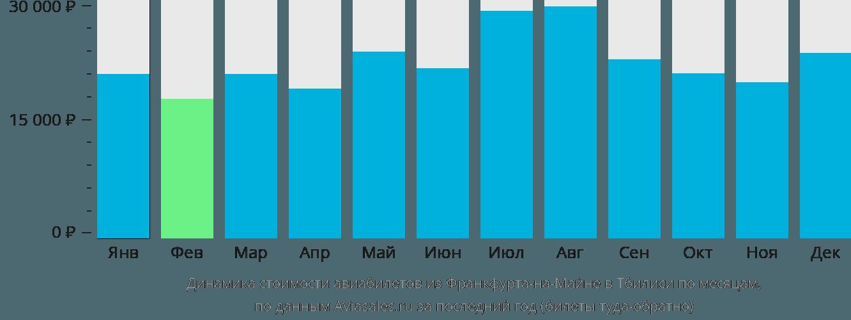 Динамика стоимости авиабилетов из Франкфурта-на-Майне в Тбилиси по месяцам