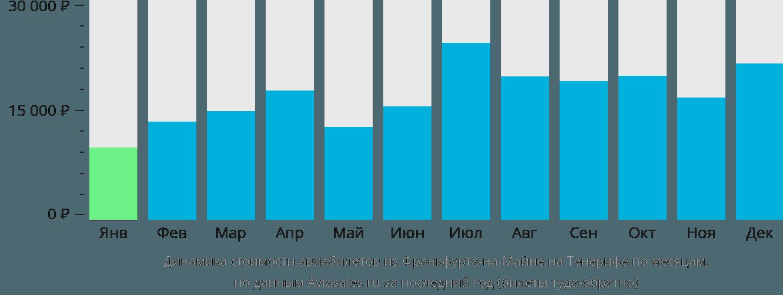 Динамика стоимости авиабилетов из Франкфурта-на-Майне на Тенерифе по месяцам