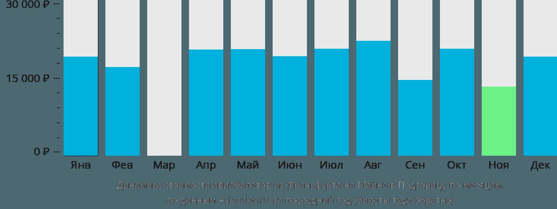 Динамика стоимости авиабилетов из Франкфурта-на-Майне в Подгорицу по месяцам