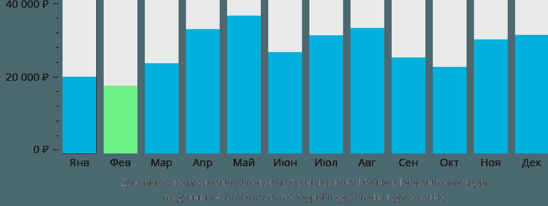 Динамика стоимости авиабилетов из Франкфурта-на-Майне в Тегеран по месяцам