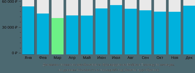 Динамика стоимости авиабилетов из Франкфурта-на-Майне в Таиланд по месяцам