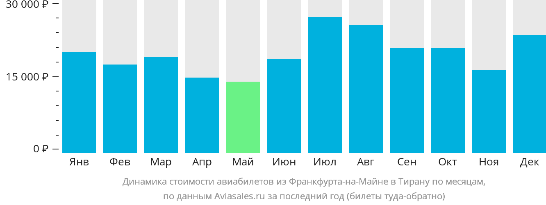 Динамика стоимости авиабилетов из Франкфурта-на-Майне в Тирану по месяцам