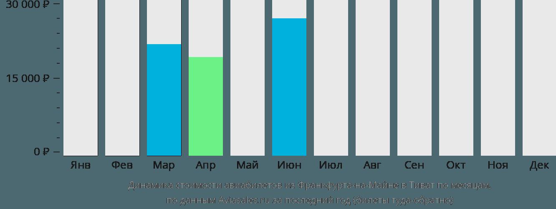 Динамика стоимости авиабилетов из Франкфурта-на-Майне в Тиват по месяцам