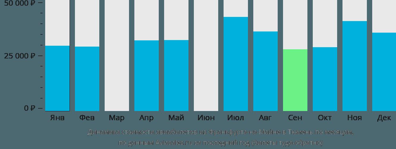 Динамика стоимости авиабилетов из Франкфурта-на-Майне в Тюмень по месяцам