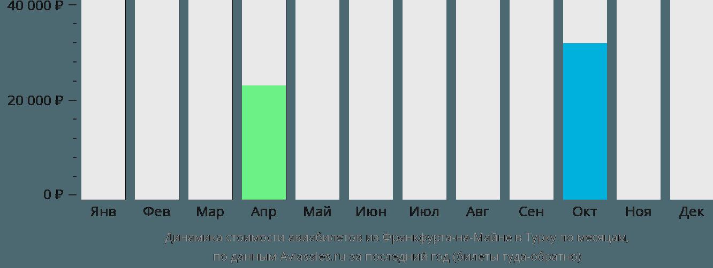 Динамика стоимости авиабилетов из Франкфурта-на-Майне в Турку по месяцам