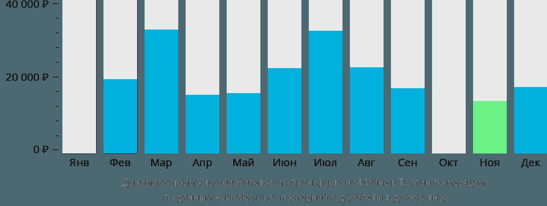 Динамика стоимости авиабилетов из Франкфурта-на-Майне в Таллин по месяцам