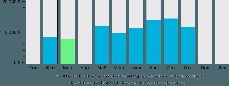 Динамика стоимости авиабилетов из Франкфурта-на-Майне в Тулузу по месяцам