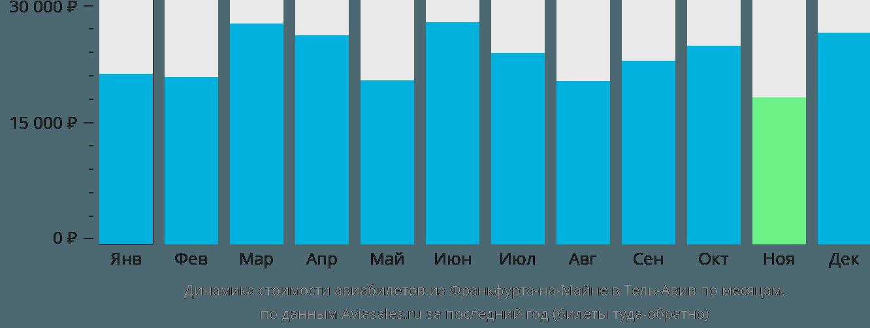 Динамика стоимости авиабилетов из Франкфурта-на-Майне в Тель-Авив по месяцам