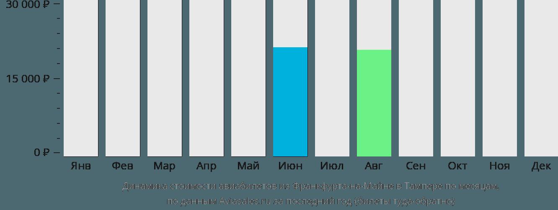Динамика стоимости авиабилетов из Франкфурта-на-Майне в Тампере по месяцам