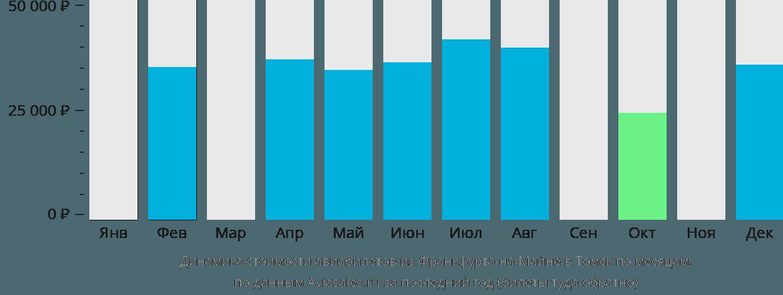 Динамика стоимости авиабилетов из Франкфурта-на-Майне в Томск по месяцам