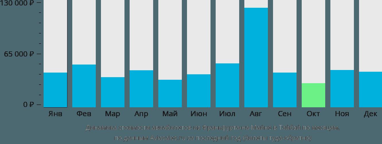 Динамика стоимости авиабилетов из Франкфурта-на-Майне в Тайбэй по месяцам
