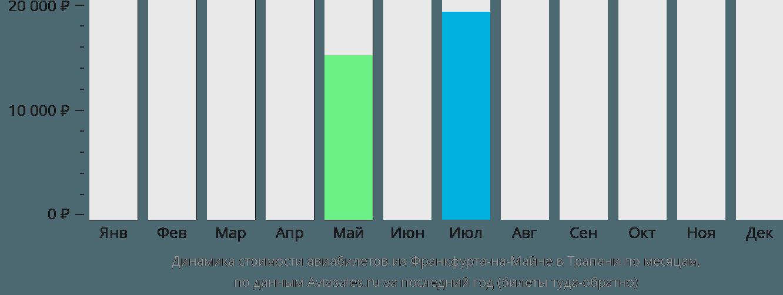 Динамика стоимости авиабилетов из Франкфурта-на-Майне в Трапани по месяцам