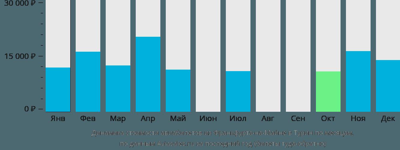 Динамика стоимости авиабилетов из Франкфурта-на-Майне в Турин по месяцам