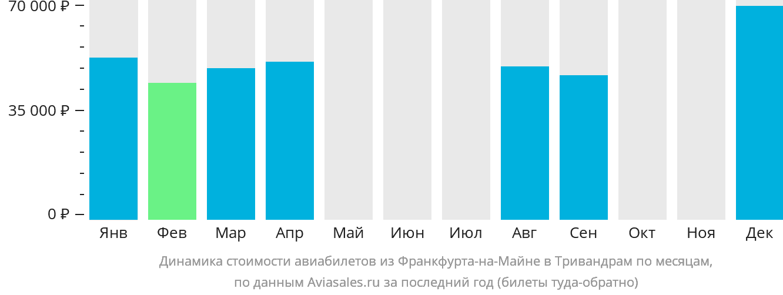 Динамика стоимости авиабилетов из Франкфурта-на-Майне в Тривандрам по месяцам