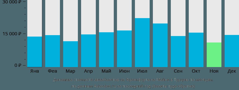 Динамика стоимости авиабилетов из Франкфурта-на-Майне в Турцию по месяцам