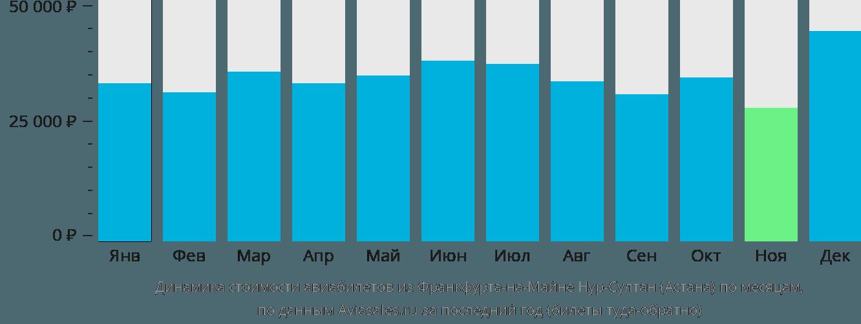 Динамика стоимости авиабилетов из Франкфурта-на-Майне в Астану по месяцам