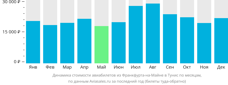 Динамика стоимости авиабилетов из Франкфурта-на-Майне в Тунис по месяцам