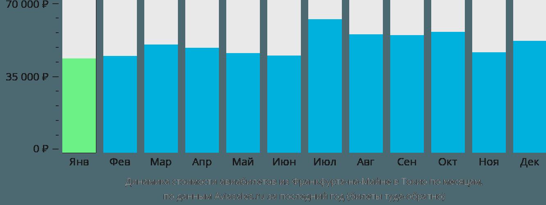 Динамика стоимости авиабилетов из Франкфурта-на-Майне в Токио по месяцам