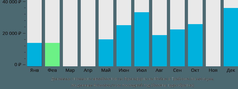 Динамика стоимости авиабилетов из Франкфурта-на-Майне в Трабзона по месяцам