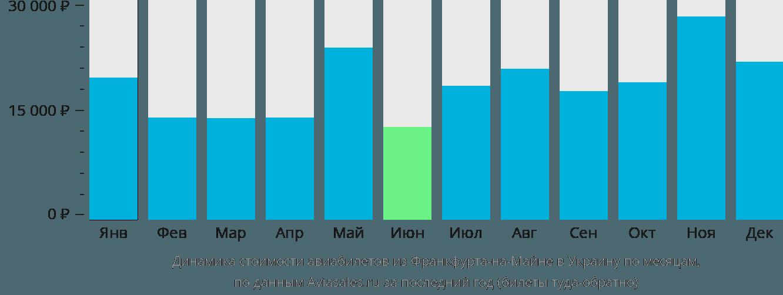 Динамика стоимости авиабилетов из Франкфурта-на-Майне в Украину по месяцам