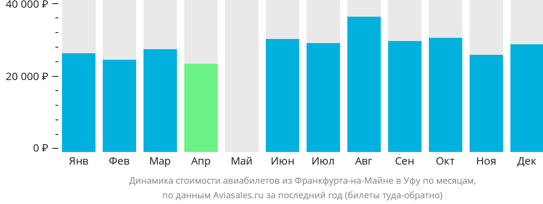 Динамика стоимости авиабилетов из Франкфурта-на-Майне в Уфу по месяцам