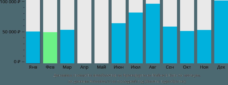 Динамика стоимости авиабилетов из Франкфурта-на-Майне в Кито по месяцам