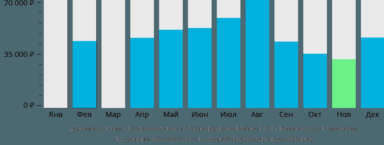 Динамика стоимости авиабилетов из Франкфурта-на-Майне в Усть-Каменогорск по месяцам