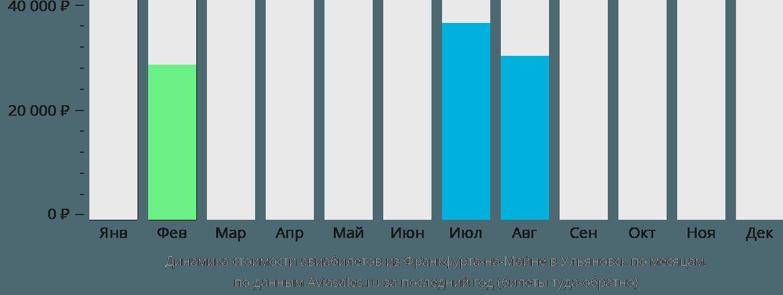 Динамика стоимости авиабилетов из Франкфурта-на-Майне в Ульяновск по месяцам