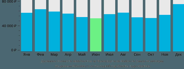 Динамика стоимости авиабилетов из Франкфурта-на-Майне на Самуи по месяцам
