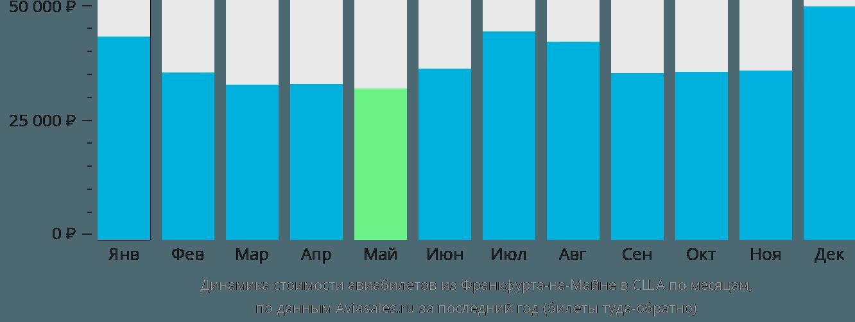 Динамика стоимости авиабилетов из Франкфурта-на-Майне в США по месяцам