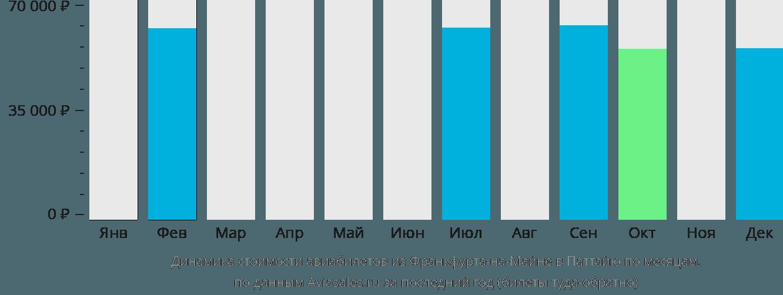 Динамика стоимости авиабилетов из Франкфурта-на-Майне в Паттайю по месяцам