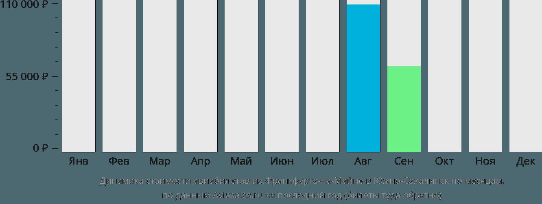 Динамика стоимости авиабилетов из Франкфурта-на-Майне в Южно-Сахалинск по месяцам