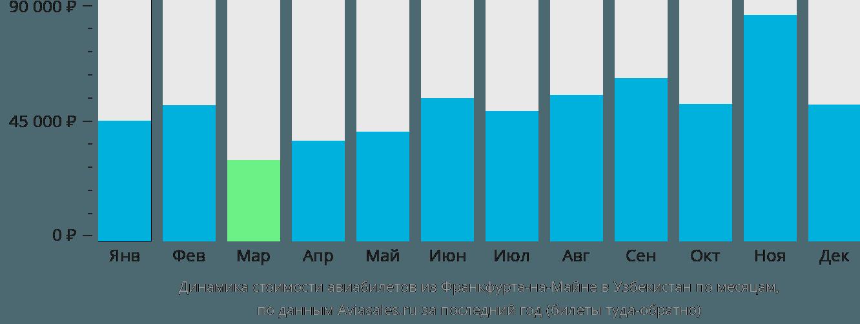 Динамика стоимости авиабилетов из Франкфурта-на-Майне в Узбекистан по месяцам