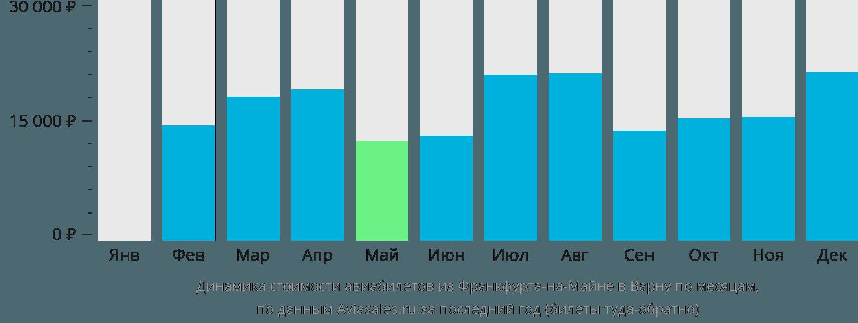 Динамика стоимости авиабилетов из Франкфурта-на-Майне в Варну по месяцам
