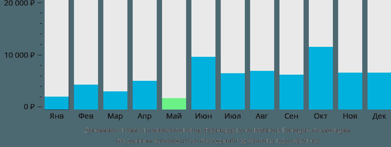 Динамика стоимости авиабилетов из Франкфурта-на-Майне в Венецию по месяцам