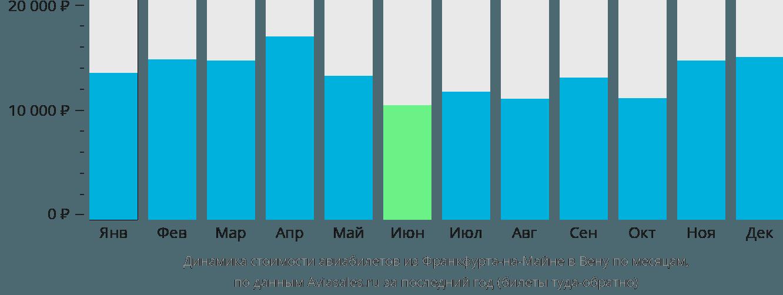 Динамика стоимости авиабилетов из Франкфурта-на-Майне в Вену по месяцам