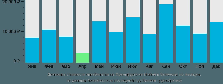 Динамика стоимости авиабилетов из Франкфурта-на-Майне в Валенсию по месяцам