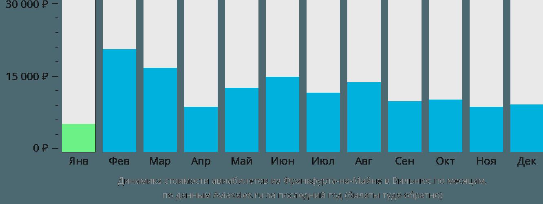 Динамика стоимости авиабилетов из Франкфурта-на-Майне в Вильнюс по месяцам