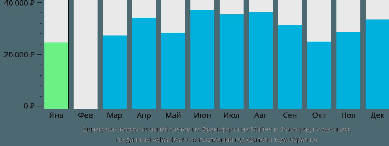 Динамика стоимости авиабилетов из Франкфурта-на-Майне в Волгоград по месяцам