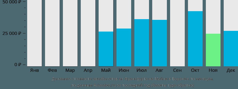 Динамика стоимости авиабилетов из Франкфурта-на-Майне в Воронеж по месяцам