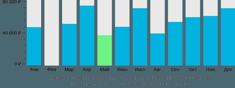 Динамика стоимости авиабилетов из Франкфурта-на-Майне в Варадеро по месяцам