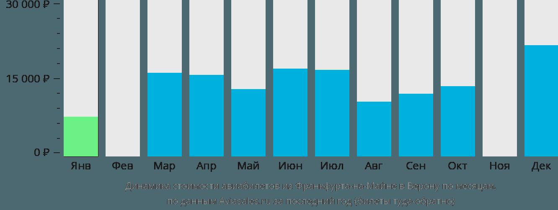 Динамика стоимости авиабилетов из Франкфурта-на-Майне в Верону по месяцам