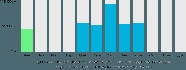 Динамика стоимости авиабилетов из Франкфурта-на-Майне во Владивосток по месяцам